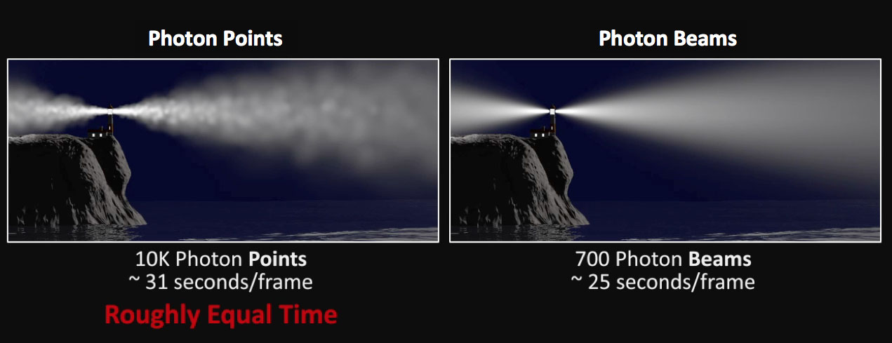 Point / Photon vs Beam approaches an example of a different approach.