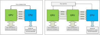 Data path with NVLink (source: NVIDIA)