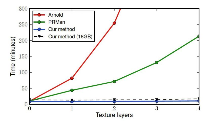 Comparing texture performance