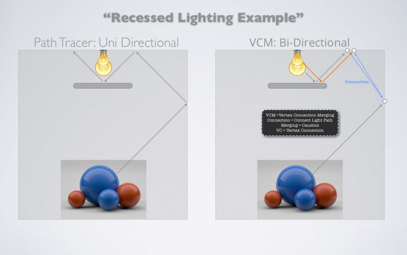 RenderMan 19 offers RIS Bi-directional Path Tracing