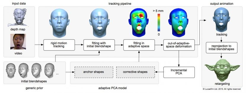 From the 2013 ILM Paper at Siggraph: Realtime Facial Animation with On-the-fly Correctives.