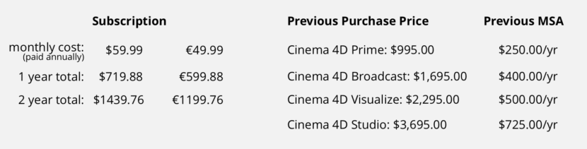 Cinema 4D R21 brings a (super) simple lineup with new pricing – fxguide